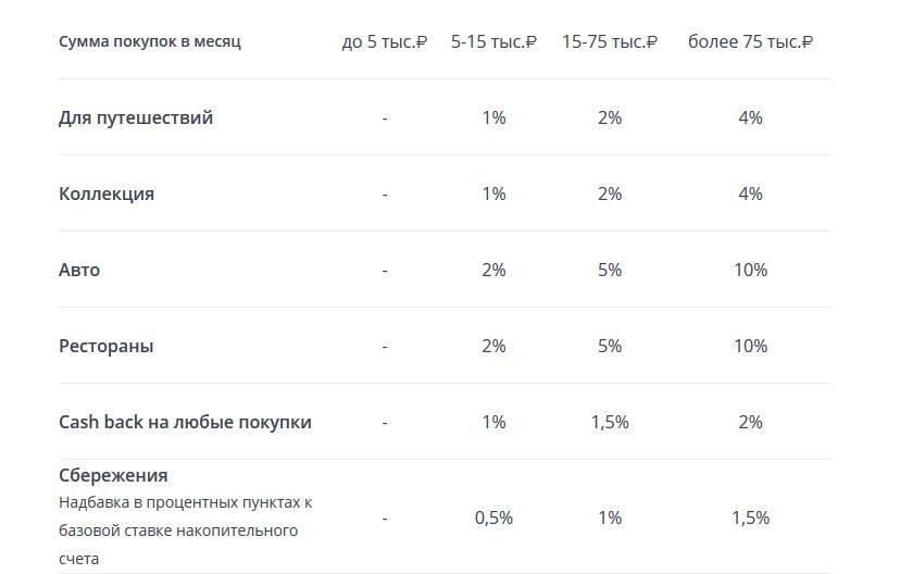 Условия по Мультикарте ВТБ24